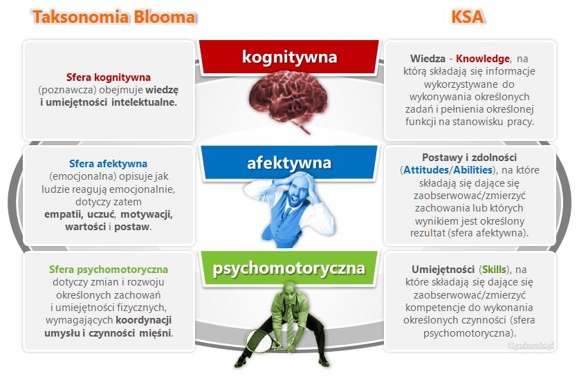 Trzy sfery Taksonomii Blooma, Źródło: Tomasz Jankowski, E-learning – notatki projektanta