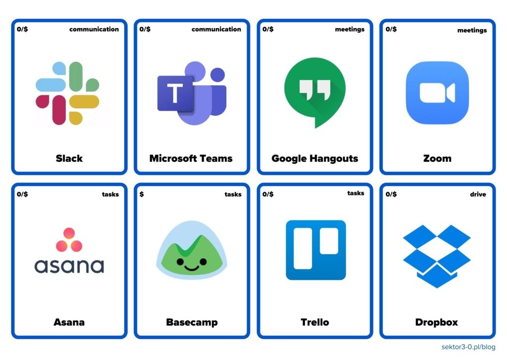 8 cards with logos of remote work apps: slack, teams, hangouts, zoom, asana, trello, dropbox