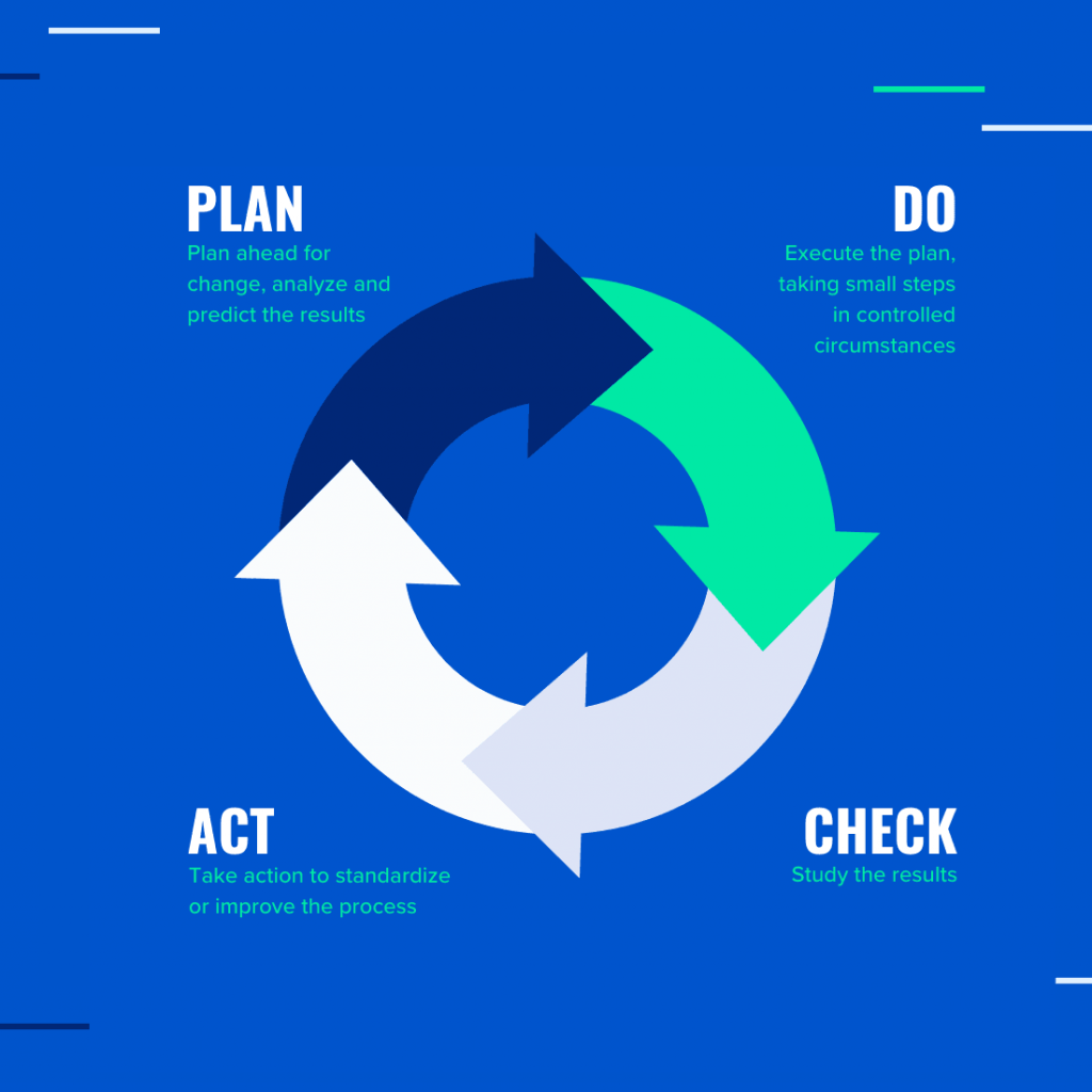chart showing arrows in circle: Plan, Do, Check, Act